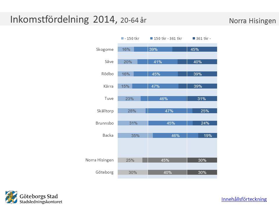 Inkomstfördelning Majorna-Linné 2011, 20-64 år Inkomstfördelning 2014, 20-64 år Innehållsförteckning Norra Hisingen