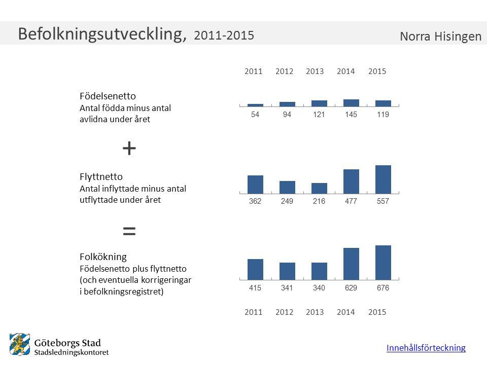 Befolkningsutveckling, 2011-2015 Födelsenetto Antal födda minus antal avlidna under året Flyttnetto Antal inflyttade minus antal utflyttade under året
