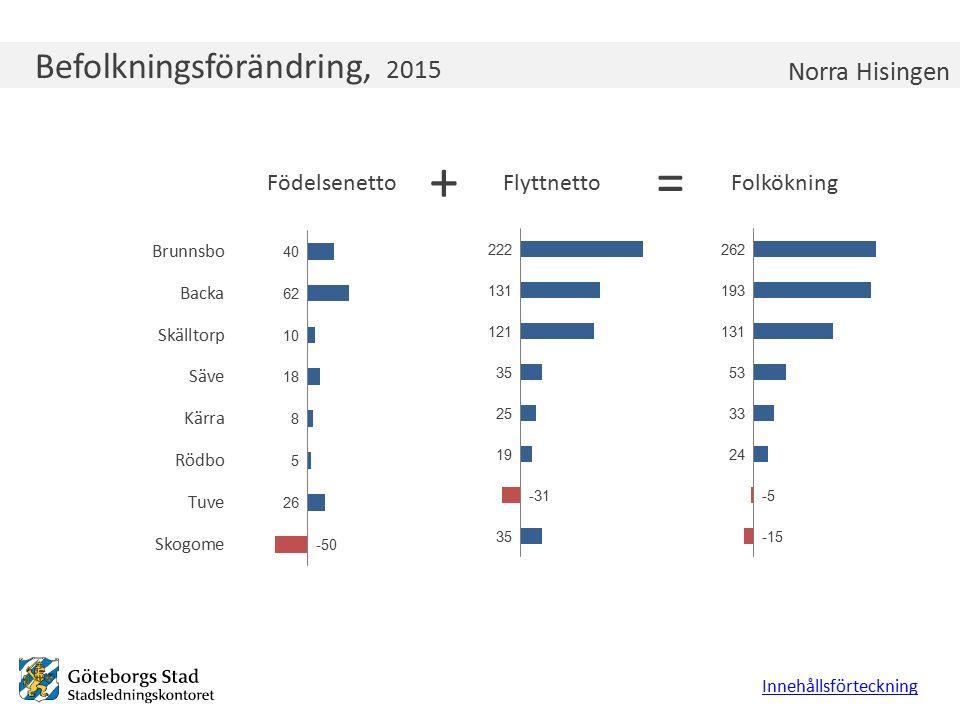 Befolkningsförändring, 2015 Innehållsförteckning Norra Hisingen +=