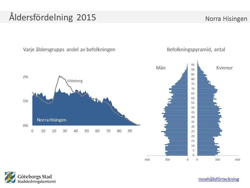 Åldersfördelning 2015 Varje åldersgrupps andel av befolkningenBefolkningspyramid, antal Innehållsförteckning Norra Hisingen Göteborg