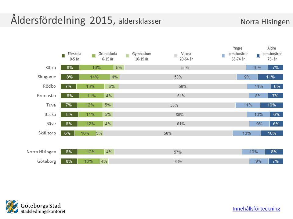 Åldersfördelning 2015, åldersklasser Innehållsförteckning Norra Hisingen