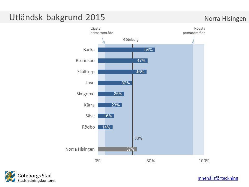 Utländsk bakgrund 2015 Innehållsförteckning Norra Hisingen Lägsta primärområde Högsta primärområde Göteborg