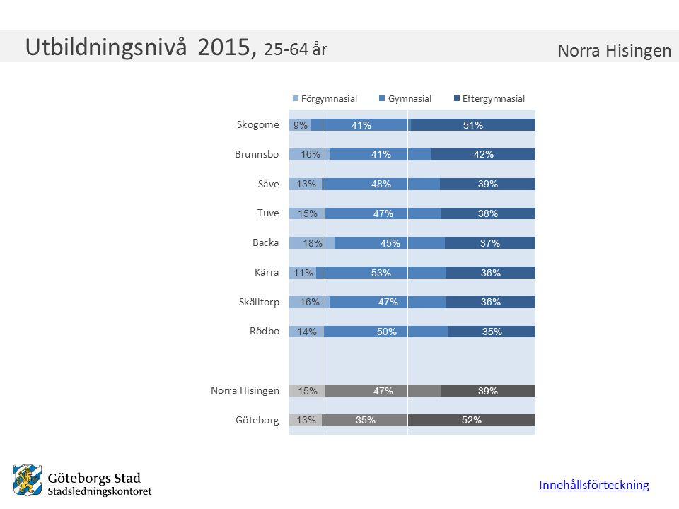 Utbildningsnivå 2015, 25-64 år Innehållsförteckning Norra Hisingen