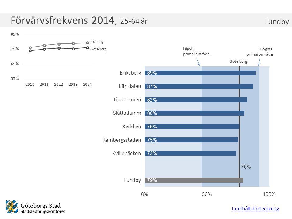 Förvärvsfrekvens 2014, 25-64 år Lundby Innehållsförteckning Lägsta primärområde Högsta primärområde Göteborg