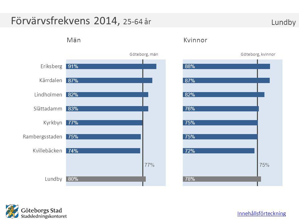 Förvärvsfrekvens 2014, 25-64 år Lundby Innehållsförteckning Göteborg, kvinnorGöteborg, män