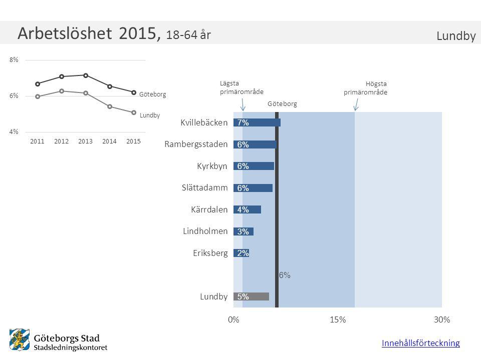 Arbetslöshet 2015, 18-64 år Lundby Innehållsförteckning Lägsta primärområde Högsta primärområde Göteborg