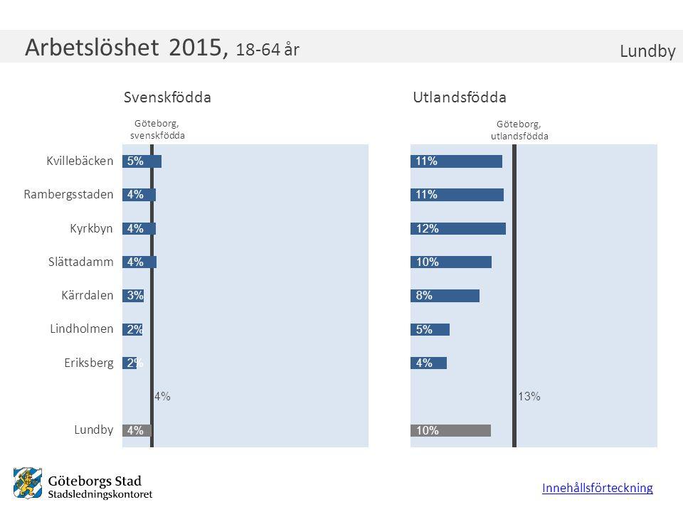 Arbetslöshet 2015, 18-64 år Lundby Innehållsförteckning Göteborg, utlandsfödda Göteborg, svenskfödda