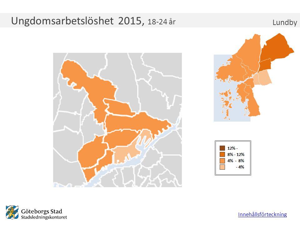 Ungdomsarbetslöshet 2015, 18-24 år Lundby Innehållsförteckning