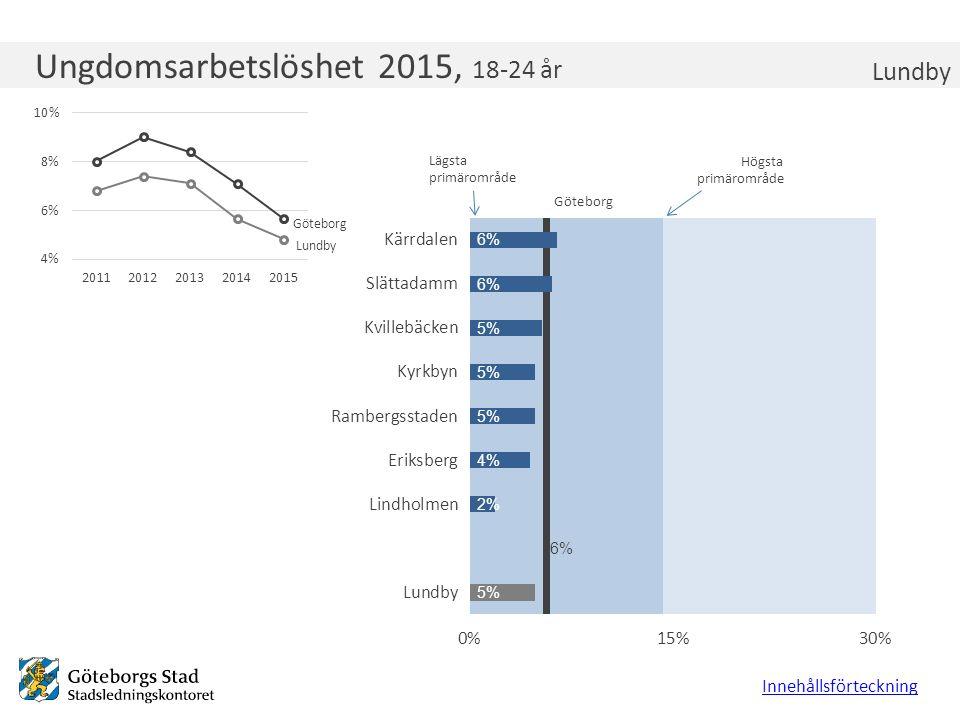 Ungdomsarbetslöshet 2015, 18-24 år Lundby Innehållsförteckning Lägsta primärområde Högsta primärområde Göteborg