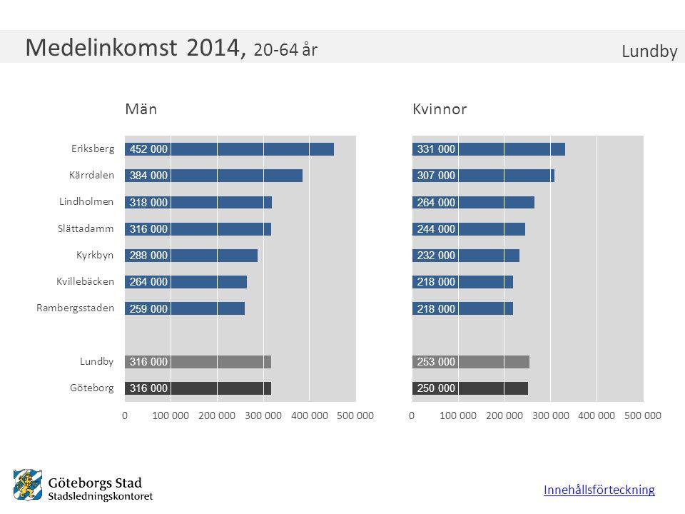 Medelinkomst 2014, 20-64 år Lundby Innehållsförteckning