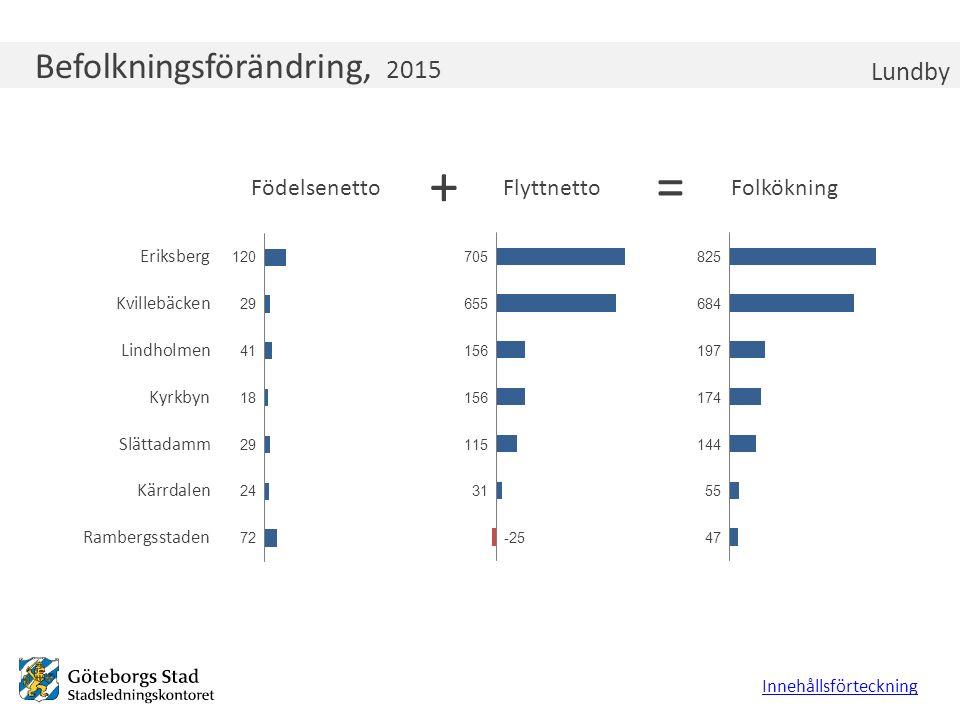 Befolkningsförändring, 2015 Lundby Innehållsförteckning +=