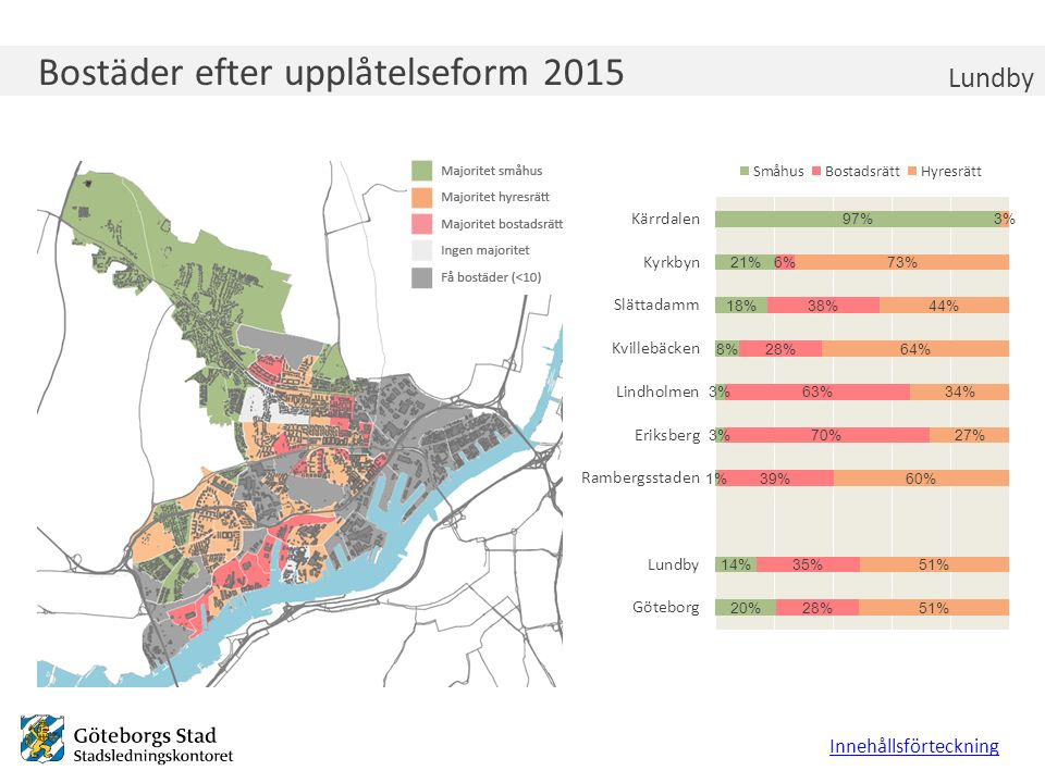 Bostäder efter upplåtelseform 2015 Lundby Innehållsförteckning