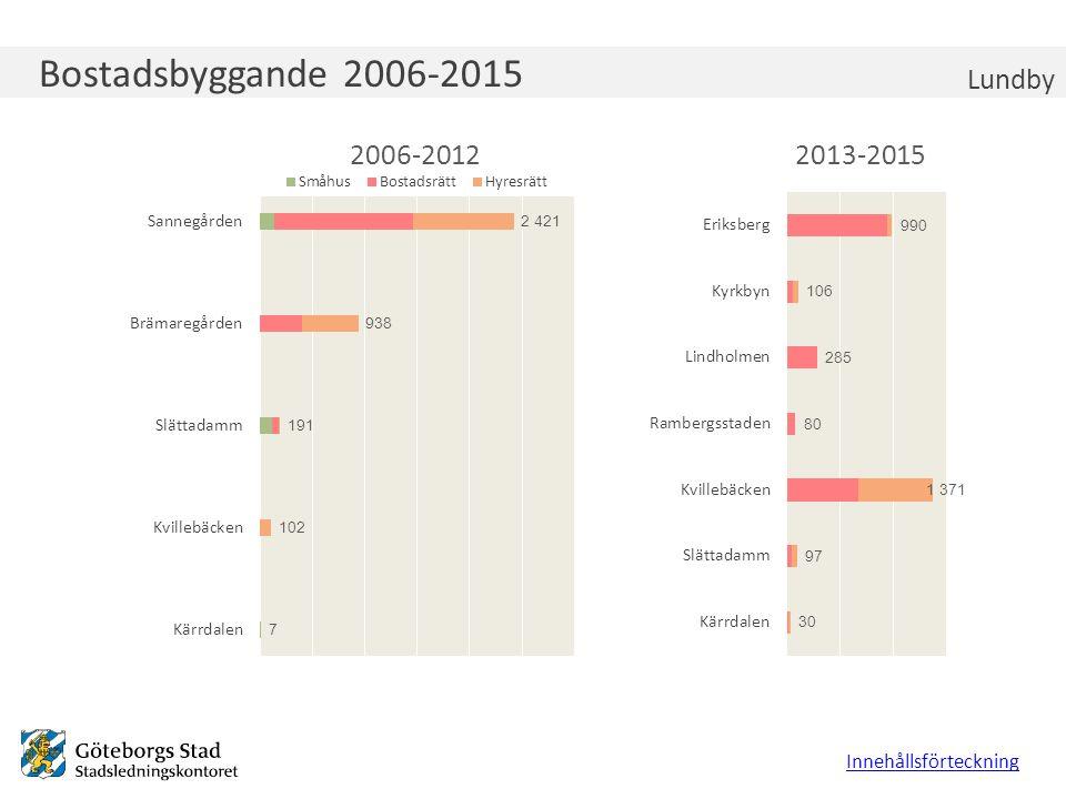 Åldersfördelning 2015 Lundby Varje åldersgrupps andel av befolkningenBefolkningspyramid, antal Innehållsförteckning Lundby Göteborg