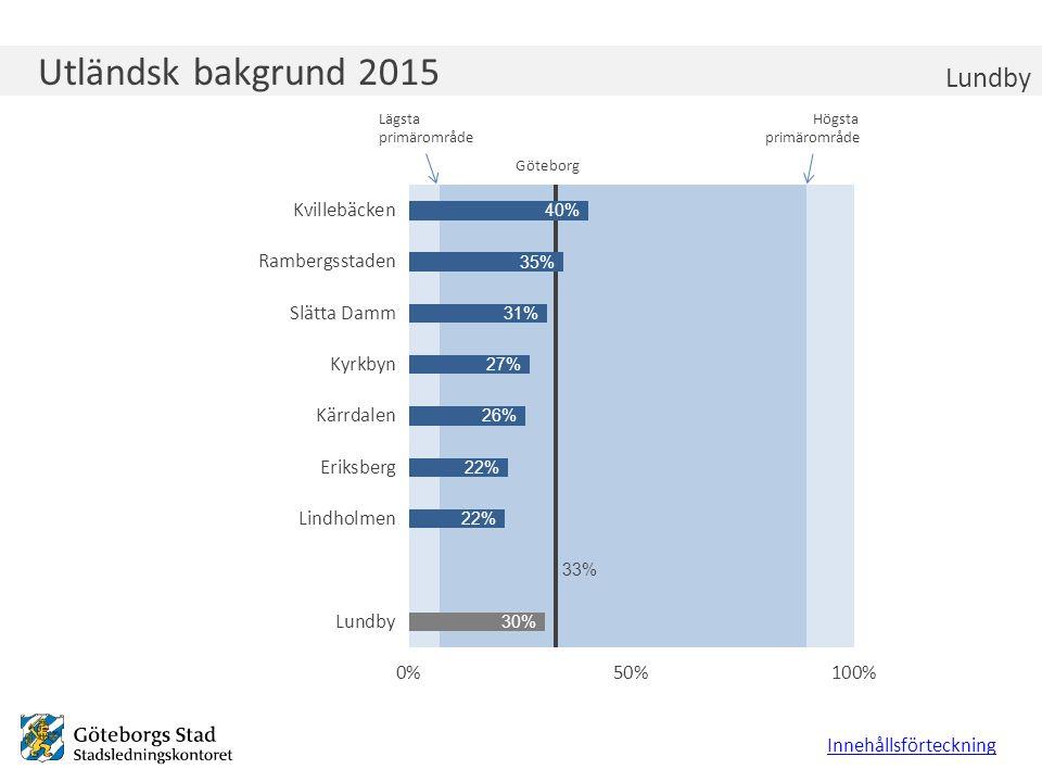 Utländsk bakgrund 2015 Lundby Innehållsförteckning Lägsta primärområde Högsta primärområde Göteborg