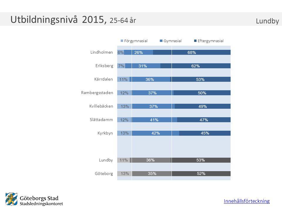 Låg och hög utbildningsnivå 2015, 25-64 år Lundby Innehållsförteckning