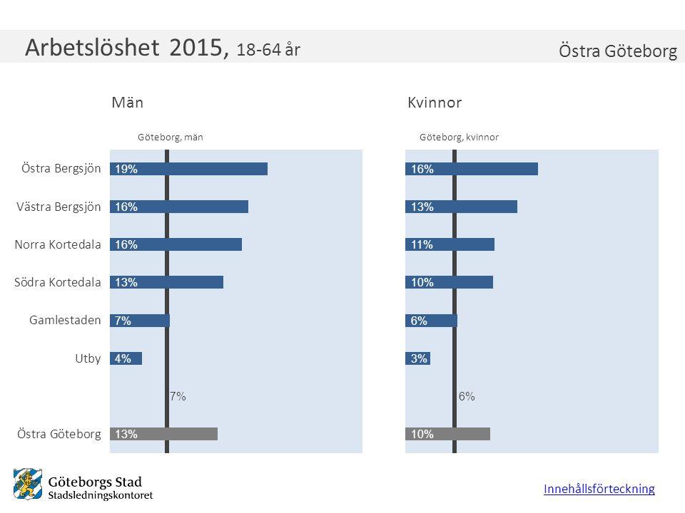 Arbetslöshet 2015, 18-64 år Innehållsförteckning Östra Göteborg Göteborg, kvinnorGöteborg, män