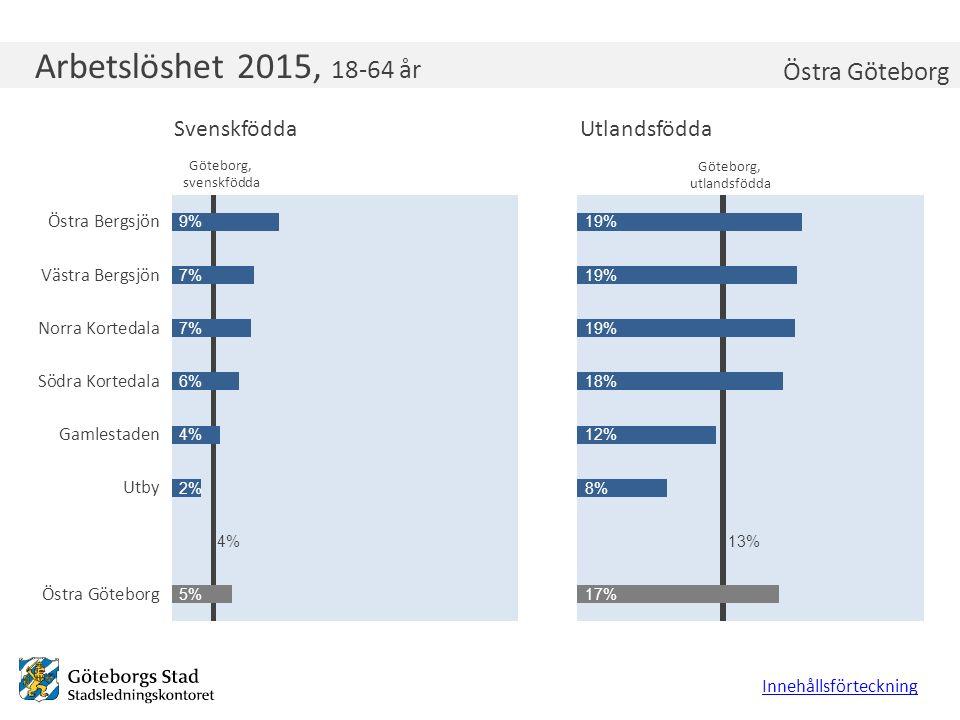 Arbetslöshet 2015, 18-64 år Innehållsförteckning Östra Göteborg Göteborg, utlandsfödda Göteborg, svenskfödda