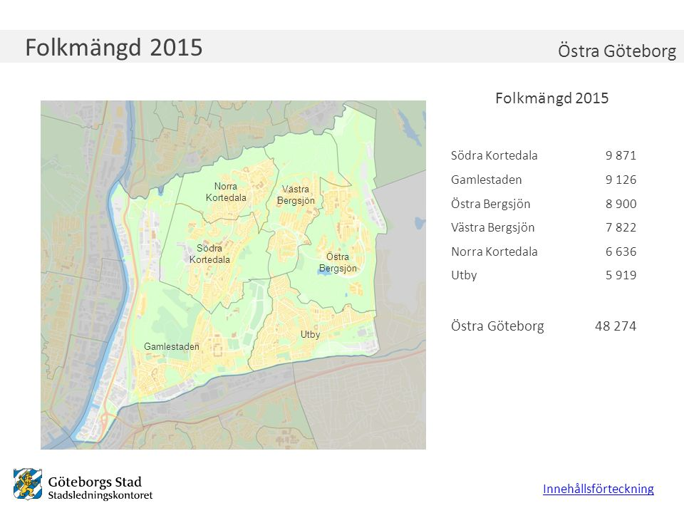 Folkmängd 2015 Innehållsförteckning Folkmängd 2015 Östra Göteborg 9 871 9 126 8 900 7 822 6 636 5 919 48 274 Södra Kortedala Gamlestaden Östra Bergsjö
