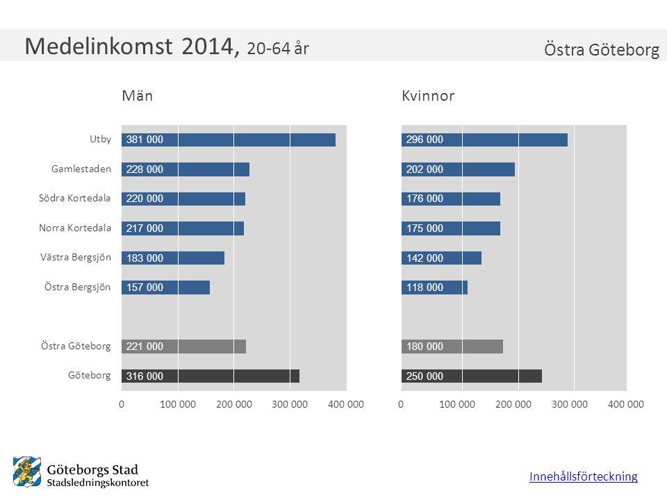 Medelinkomst 2014, 20-64 år Innehållsförteckning Östra Göteborg