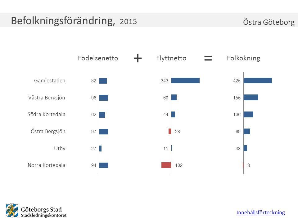 Befolkningsförändring, 2015 Innehållsförteckning Östra Göteborg +=