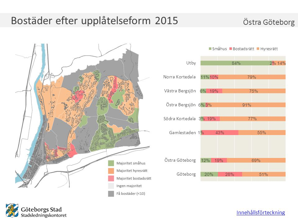 Arbetslöshet 2015, 18-64 år Innehållsförteckning Östra Göteborg