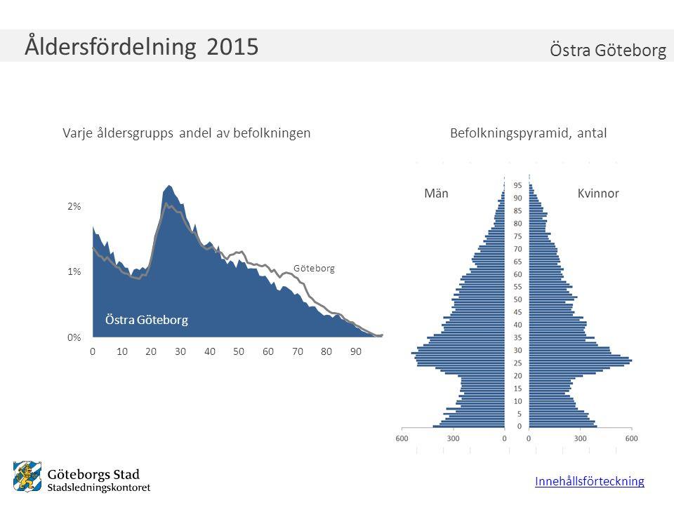 Åldersfördelning 2015 Varje åldersgrupps andel av befolkningenBefolkningspyramid, antal Innehållsförteckning Östra Göteborg Göteborg