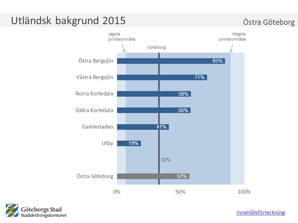 Utländsk bakgrund 2015 Innehållsförteckning Östra Göteborg Lägsta primärområde Högsta primärområde Göteborg