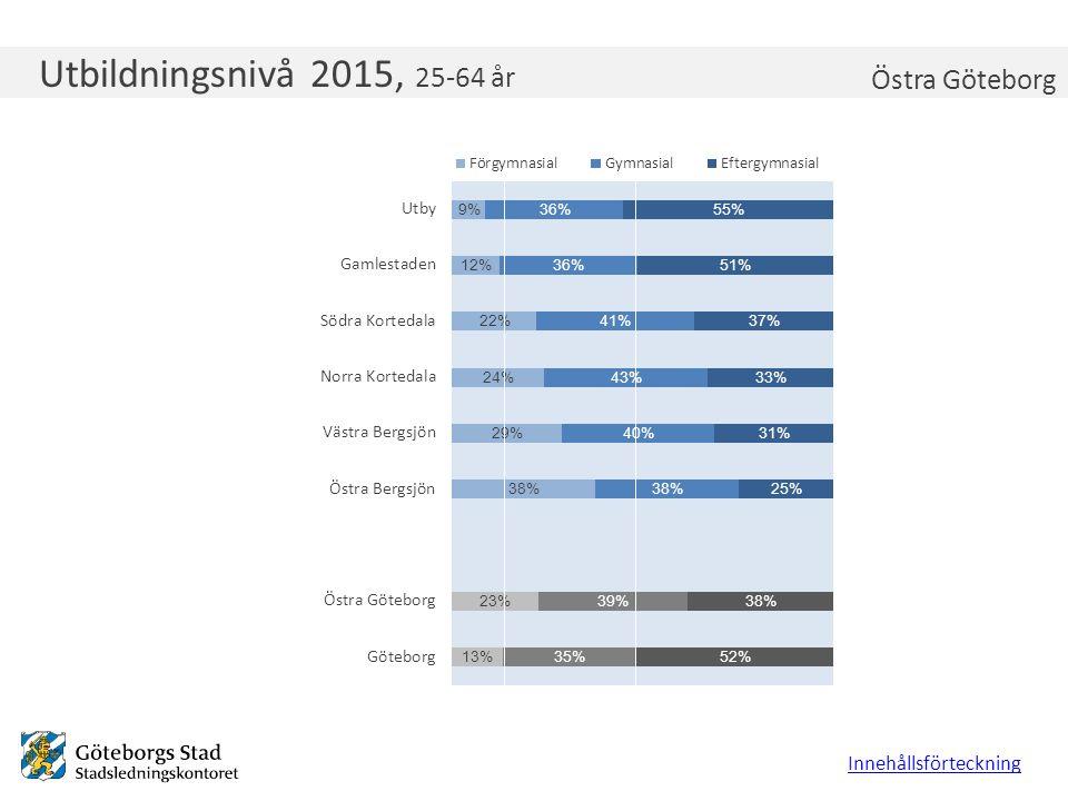 Ungdomsarbetslöshet 2015, 18-24 år Innehållsförteckning Östra Göteborg Lägsta primärområde Högsta primärområde Göteborg