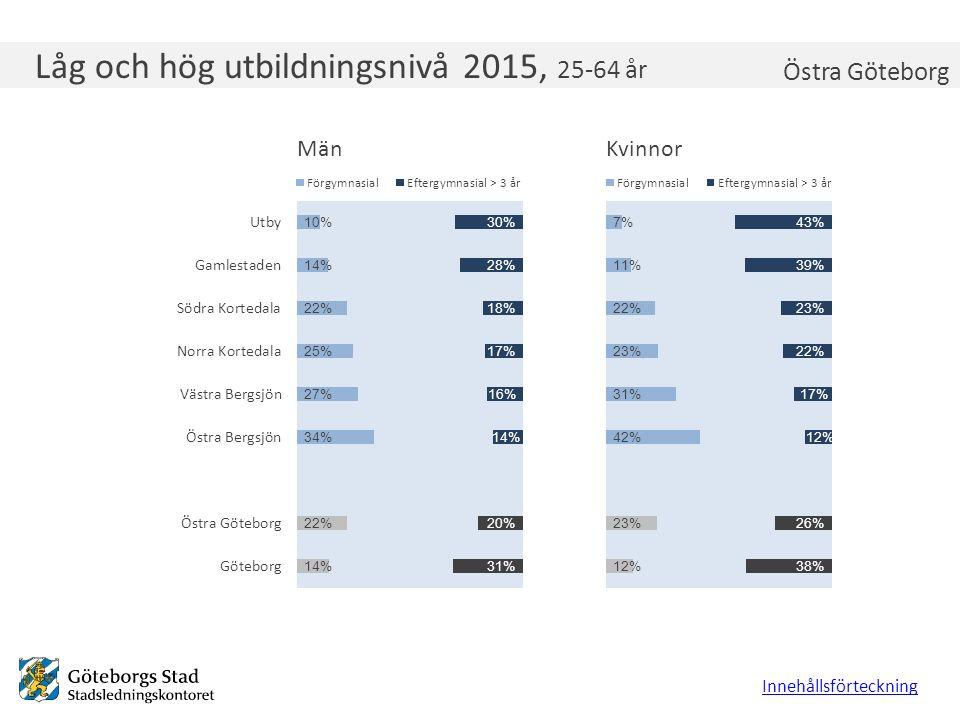 Låg och hög utbildningsnivå 2015, 25-64 år Innehållsförteckning Östra Göteborg