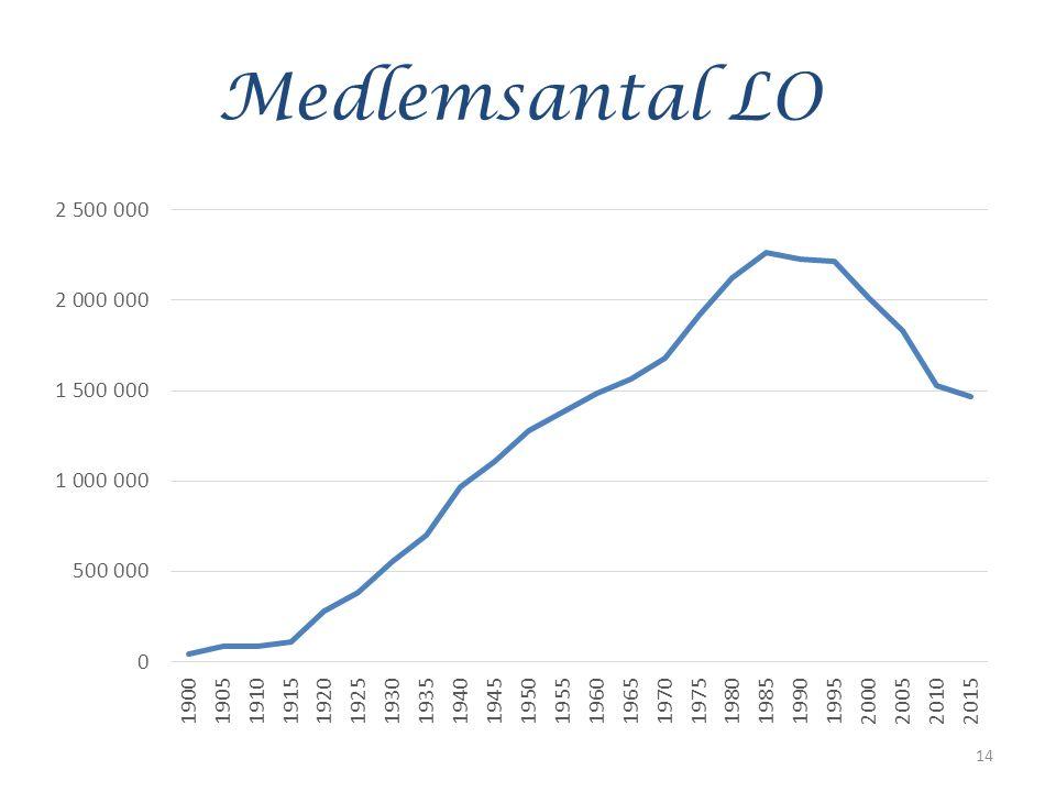 Medlemsantal LO 14