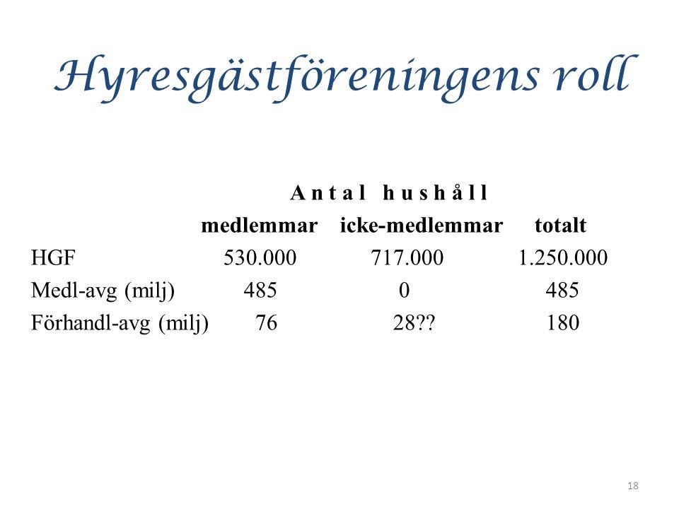 Hyresgästföreningens roll A n t a l h u s h å l l medlemmar icke-medlemmar totalt HGF 530.000 717.000 1.250.000 Medl-avg (milj) 485 0 485 Förhandl-avg (milj) 76 28 .