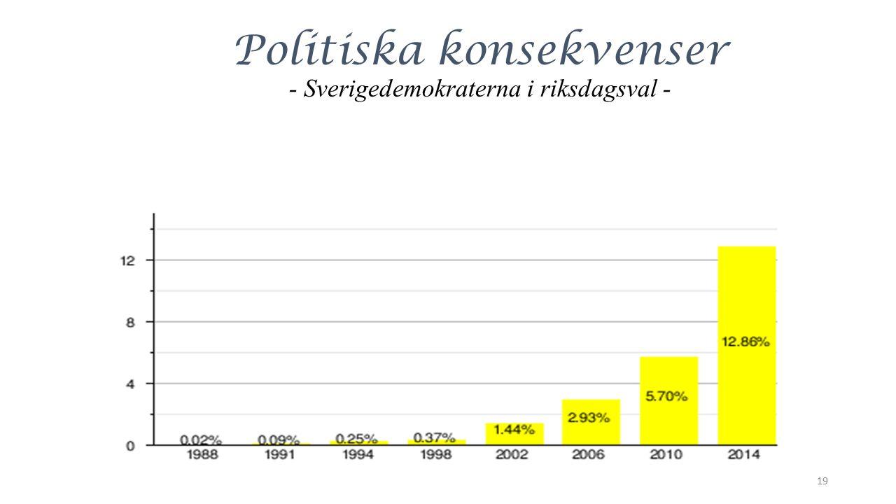 Politiska konsekvenser - Sverigedemokraterna i riksdagsval - 19