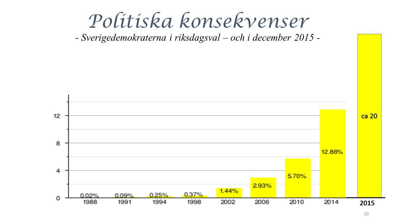 Politiska konsekvenser - Sverigedemokraterna i riksdagsval – och i december 2015 - 20 ca 20 2015