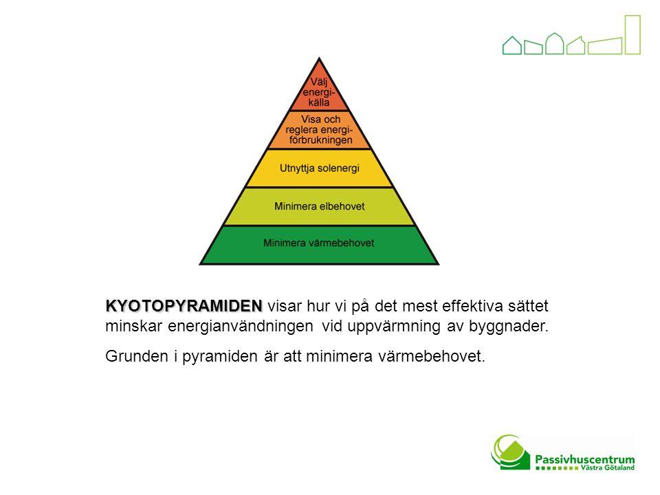 KYOTOPYRAMIDEN KYOTOPYRAMIDEN visar hur vi på det mest effektiva sättet minskar energianvändningen vid uppvärmning av byggnader. Grunden i pyramiden ä