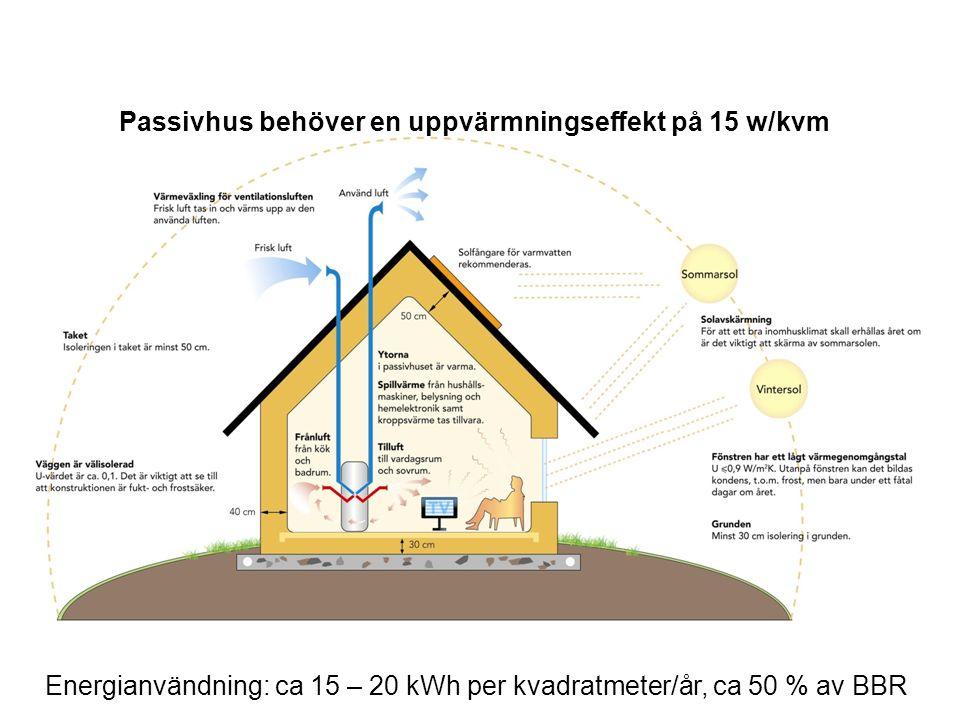 Passivhus behöver en uppvärmningseffekt på 15 w/kvm Energianvändning: ca 15 – 20 kWh per kvadratmeter/år, ca 50 % av BBR