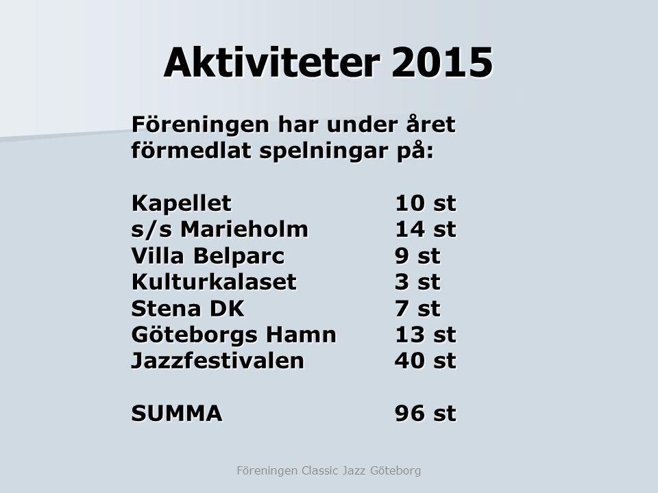 Aktiviteter 2015 Föreningen Classic Jazz Göteborg Föreningen har under året förmedlat spelningar på: Kapellet10 st s/s Marieholm14 st Villa Belparc9 st Kulturkalaset3 st Stena DK7 st Göteborgs Hamn13 st Jazzfestivalen40 st SUMMA96 st
