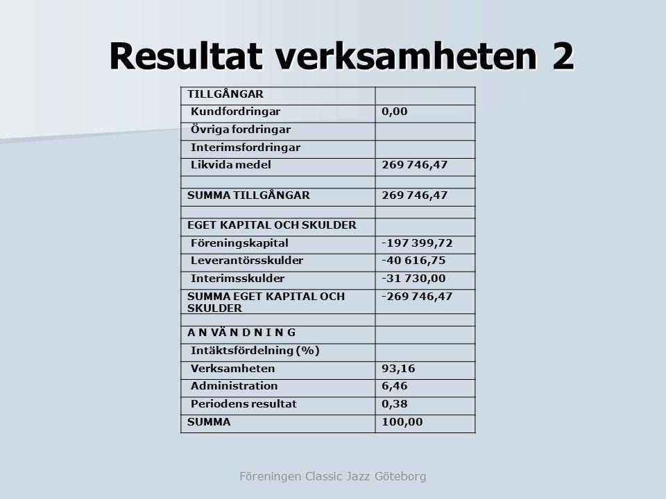 Resultat verksamheten 2 Föreningen Classic Jazz Göteborg TILLGÅNGAR Kundfordringar0,00 Övriga fordringar Interimsfordringar Likvida medel269 746,47 SUMMA TILLGÅNGAR269 746,47 EGET KAPITAL OCH SKULDER Föreningskapital-197 399,72 Leverantörsskulder-40 616,75 Interimsskulder-31 730,00 SUMMA EGET KAPITAL OCH SKULDER -269 746,47 A N VÄ N D N I N G Intäktsfördelning (%) Verksamheten93,16 Administration6,46 Periodens resultat0,38 SUMMA100,00