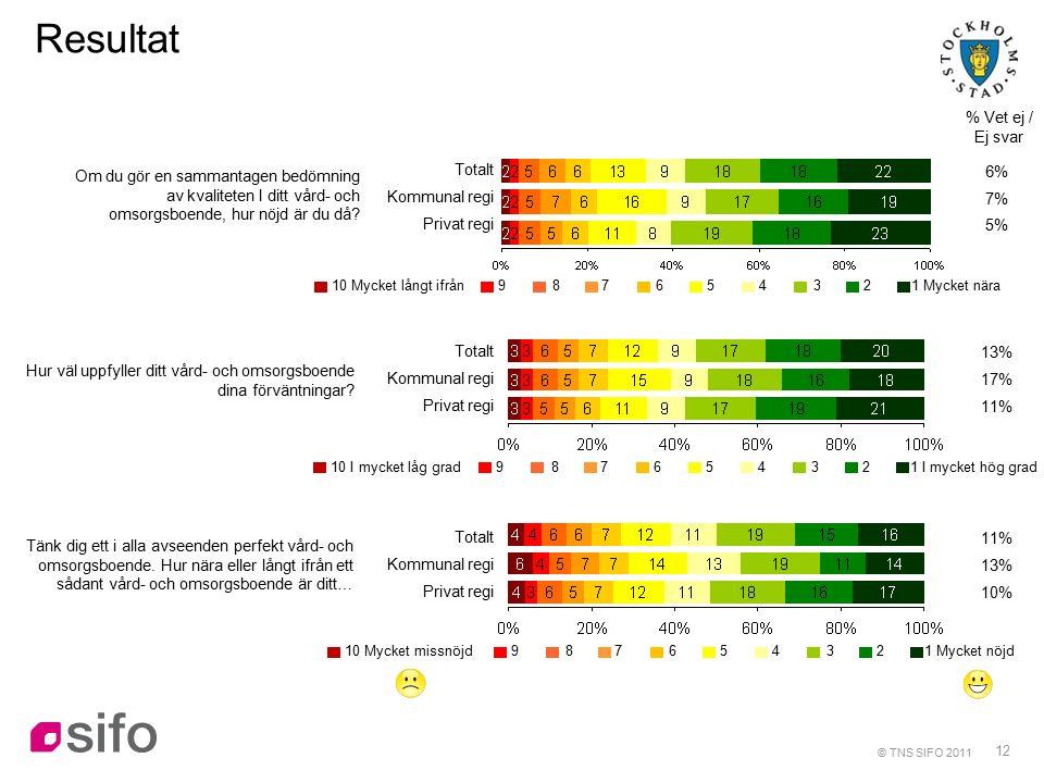 12 Resultat % Vet ej / Ej svar Om du gör en sammantagen bedömning av kvaliteten I ditt vård- och omsorgsboende, hur nöjd är du då.