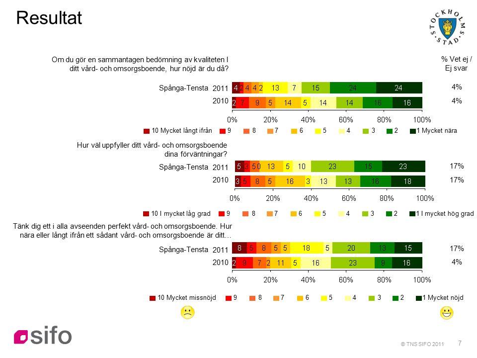 7 Resultat % Vet ej / Ej svar Om du gör en sammantagen bedömning av kvaliteten I ditt vård- och omsorgsboende, hur nöjd är du då.