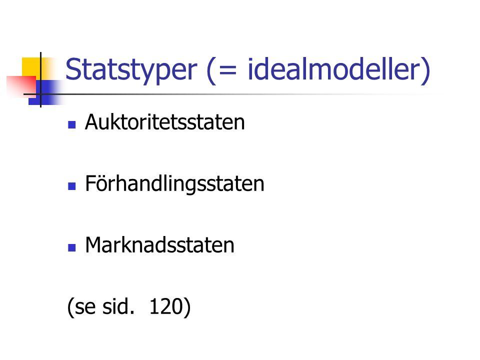 Statstyper (= idealmodeller) Auktoritetsstaten Förhandlingsstaten Marknadsstaten (se sid. 120)
