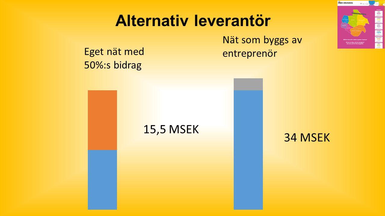 Alternativ leverantör Eget nät med 50%:s bidrag