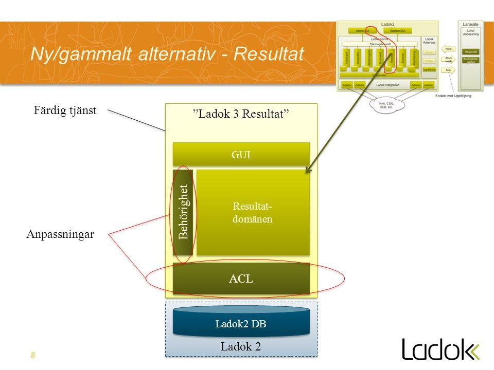 8 Ladok 2 Ladok 3 Resultat Ny/gammalt alternativ - Resultat Resultat- domänen Resultat- domänen ACL GUI Ladok2 DB Behörighet Färdig tjänst Anpassningar