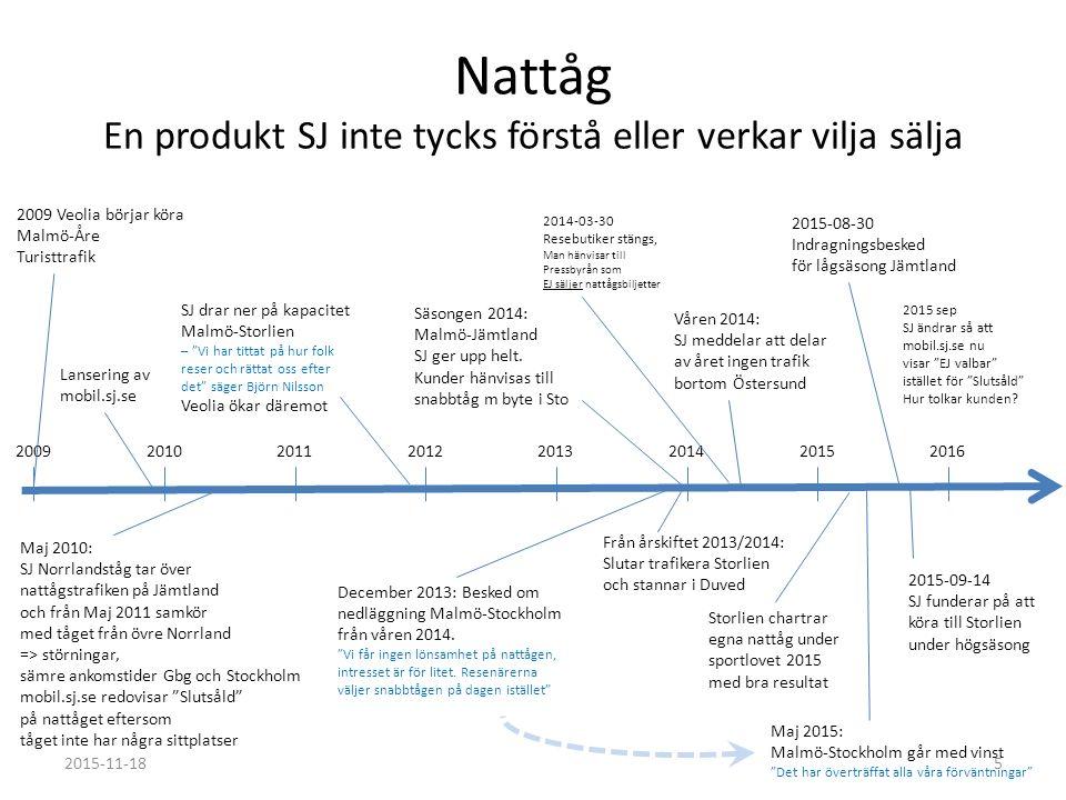 Nattåg En produkt SJ inte tycks förstå eller verkar vilja sälja Från årskiftet 2013/2014: Slutar trafikera Storlien och stannar i Duved Våren 2014: SJ meddelar att delar av året ingen trafik bortom Östersund Säsongen 2014: Malmö-Jämtland SJ ger upp helt.
