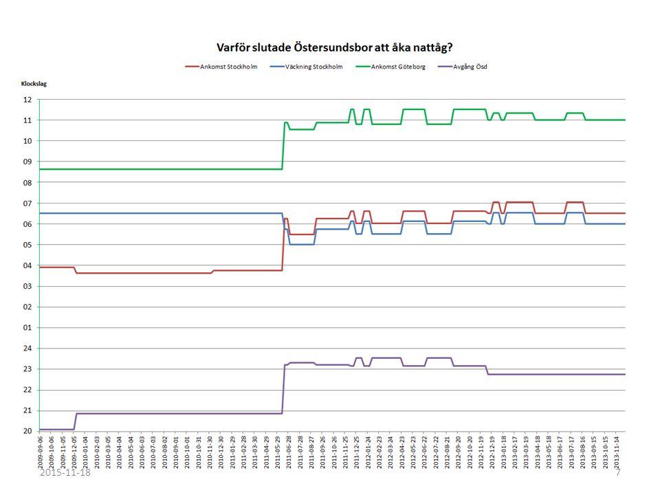 76 veckor 2015-11-188 2011-06-19 till 2012-12-08