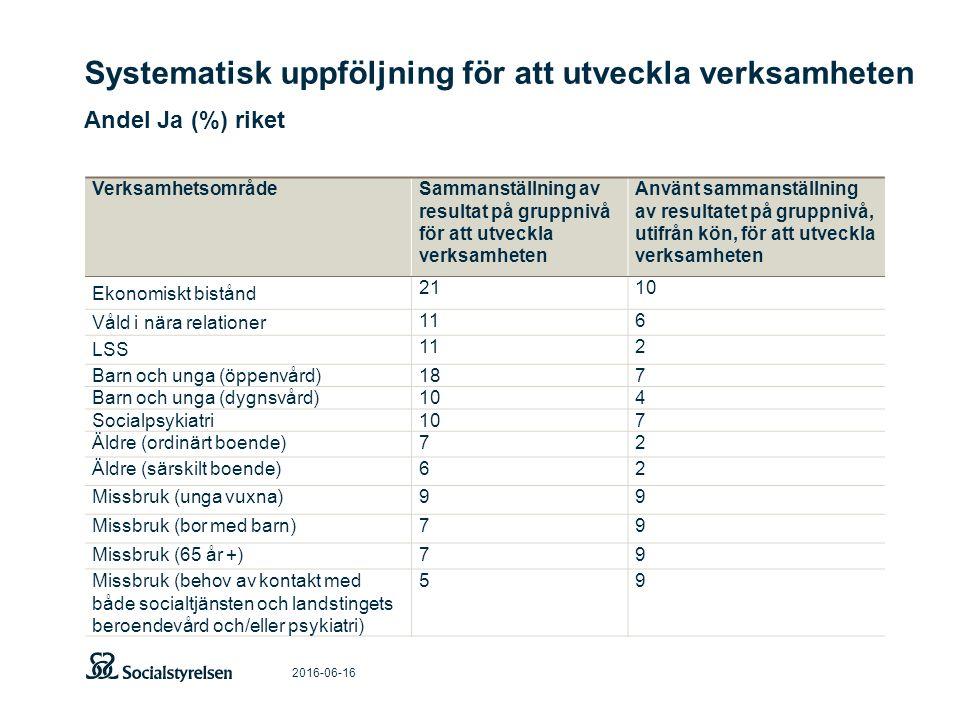 Systematisk uppföljning för att utveckla verksamheten Andel Ja (%) riket 2016-06-16 VerksamhetsområdeSammanställning av resultat på gruppnivå för att