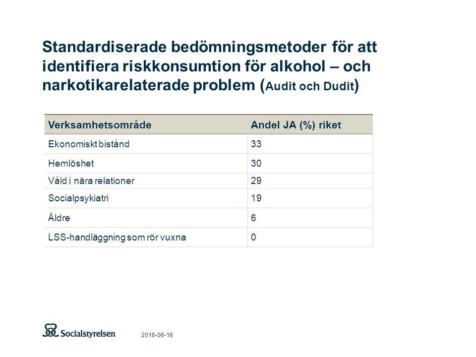 Standardiserade bedömningsmetoder för att identifiera riskkonsumtion för alkohol – och narkotikarelaterade problem ( Audit och Dudit ) 2016-06-16 VerksamhetsområdeAndel JA (%) riket Ekonomiskt bistånd33 Hemlöshet30 Våld i nära relationer29 Socialpsykiatri19 Äldre6 LSS-handläggning som rör vuxna0