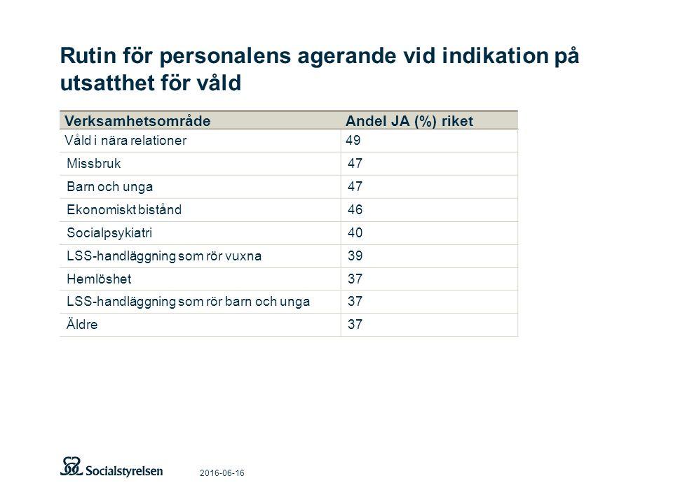 Rutin för personalens agerande vid indikation på utsatthet för våld 2016-06-16 VerksamhetsområdeAndel JA (%) riket Våld i nära relationer49 Missbruk47