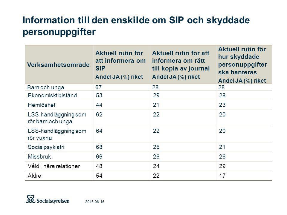 Information till den enskilde om SIP och skyddade personuppgifter 2016-06-16 Verksamhetsområde Aktuell rutin för att informera om SIP Andel JA (%) rik