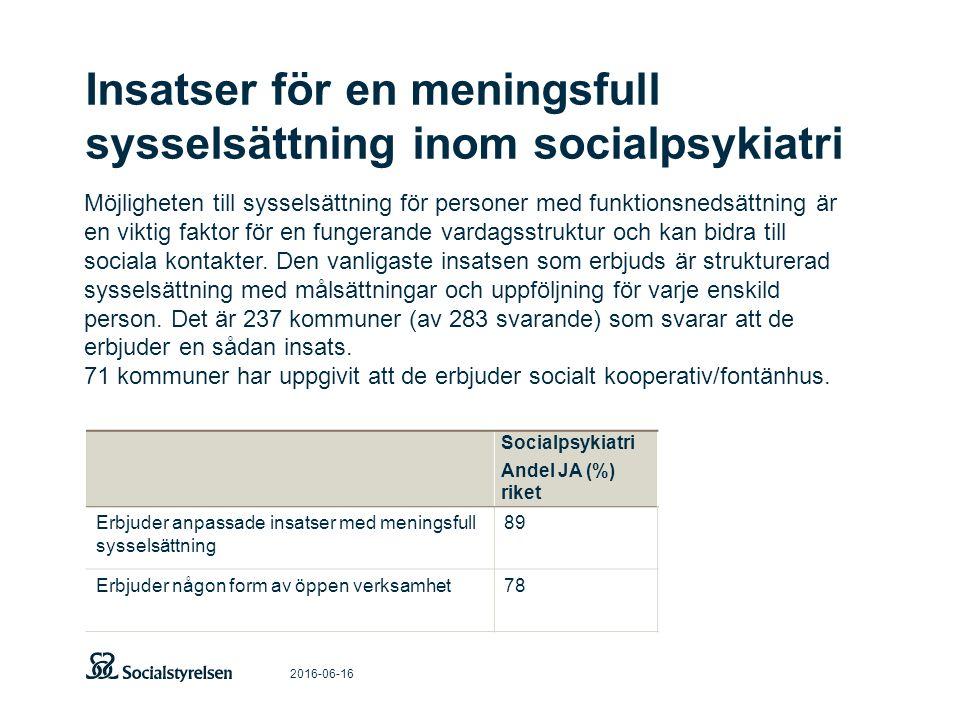 Insatser för en meningsfull sysselsättning inom socialpsykiatri 2016-06-16 Socialpsykiatri Andel JA (%) riket Erbjuder anpassade insatser med meningsf