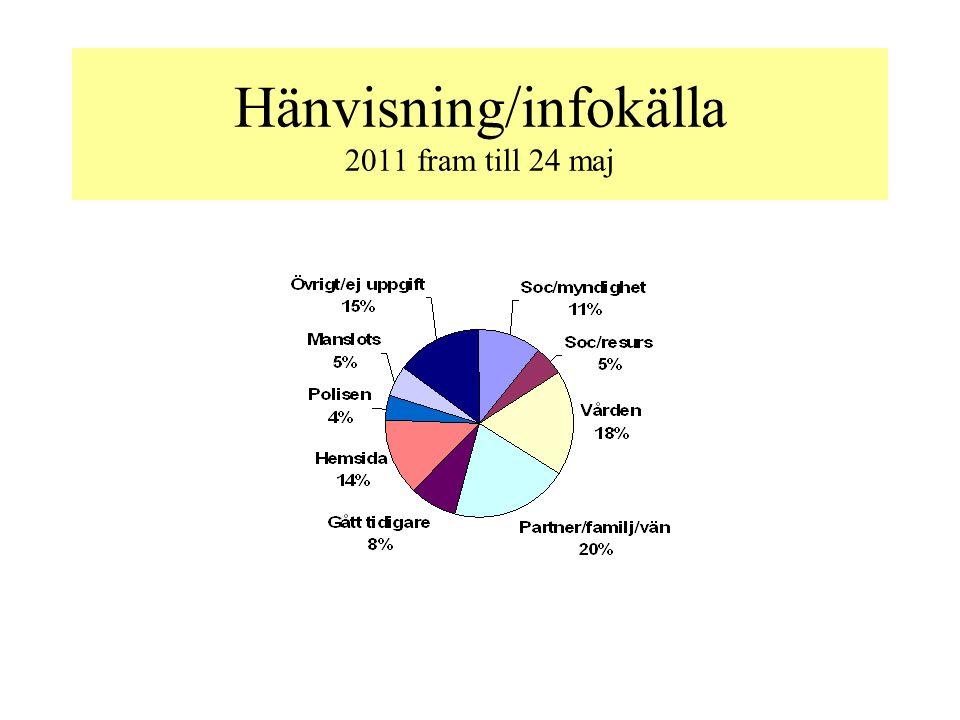 Hänvisning/infokälla 2011 fram till 24 maj